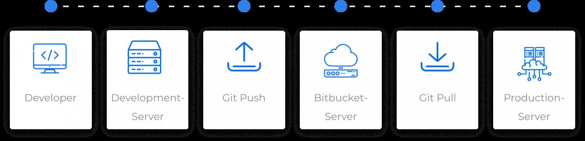 git-hub-icons
